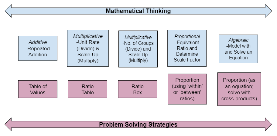 Picture of continuum of mathematical thinking and problem solving strategies
