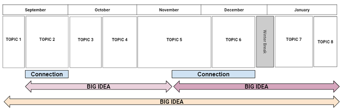Sample Long-Range Planning Template - Topics Blocked