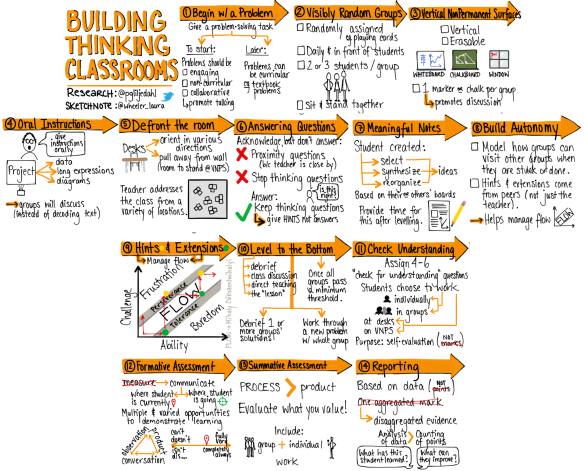 14 practices for the Thinking Classroom