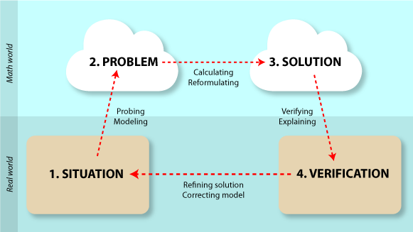 Image of a process model for problem solving