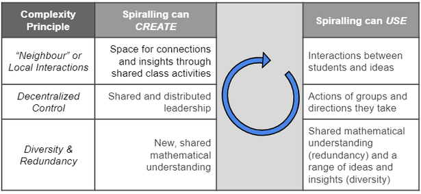 Complexity & Implementation Principles - Spiralling through Curriculum