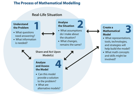 Picture of the process of mathematical modelling