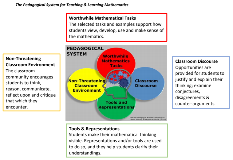 pedagogical system for teaching and learning mathematics